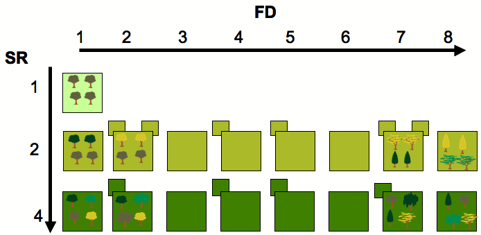 SR and FD ranges